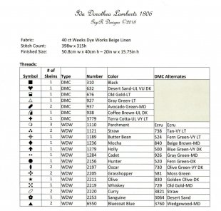 Ida Dorothea Lamberts 1806 Supply List